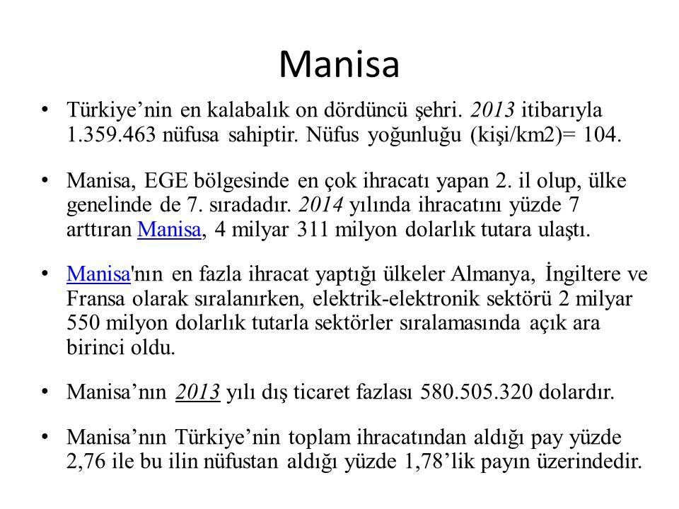 Manisa Türkiye'nin en kalabalık on dördüncü şehri. 2013 itibarıyla 1.359.463 nüfusa sahiptir. Nüfus yoğunluğu (kişi/km2)= 104.
