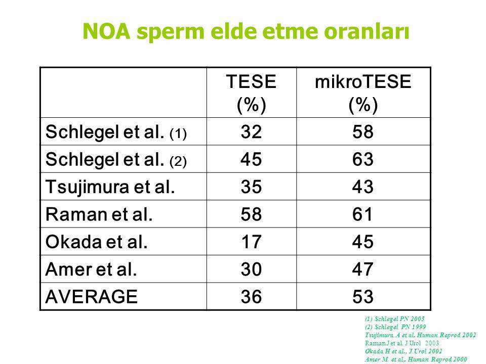 NOA sperm elde etme oranları