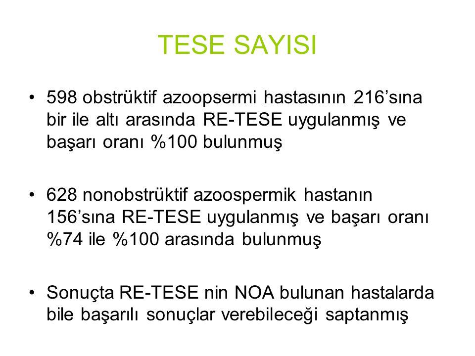 TESE SAYISI 598 obstrüktif azoopsermi hastasının 216'sına bir ile altı arasında RE-TESE uygulanmış ve başarı oranı %100 bulunmuş.