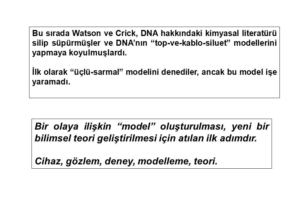 Cihaz, gözlem, deney, modelleme, teori.