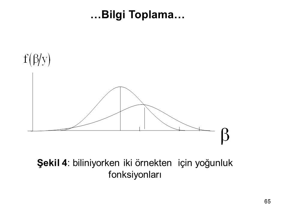 Şekil 4: biliniyorken iki örnekten için yoğunluk fonksiyonları