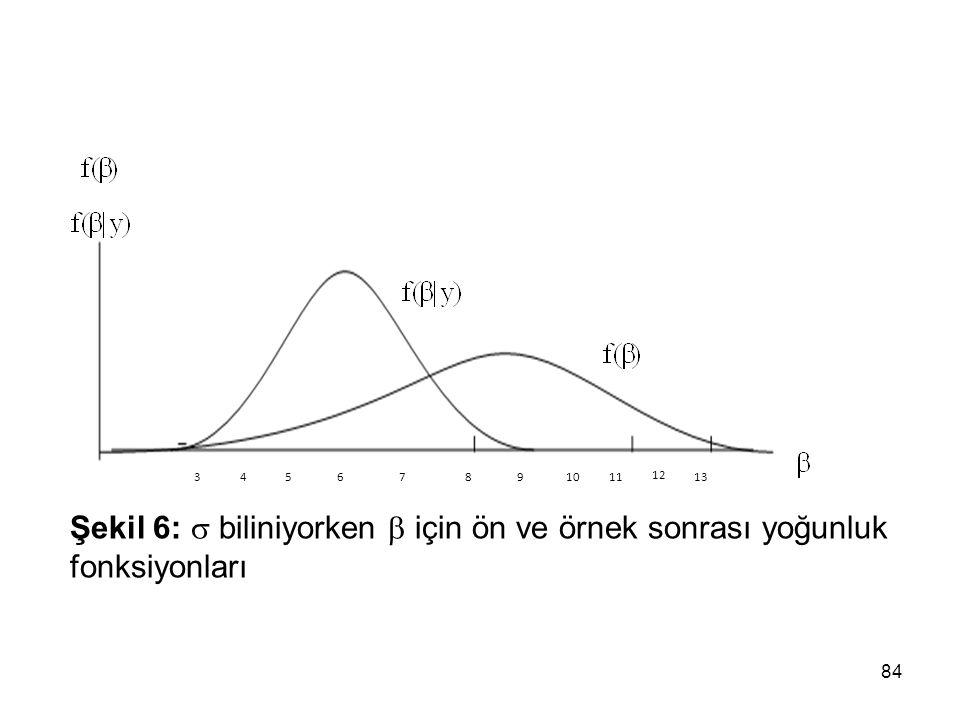 3 4 5 6 7 8 9 10 11 12 13 Şekil 6:  biliniyorken  için ön ve örnek sonrası yoğunluk fonksiyonları