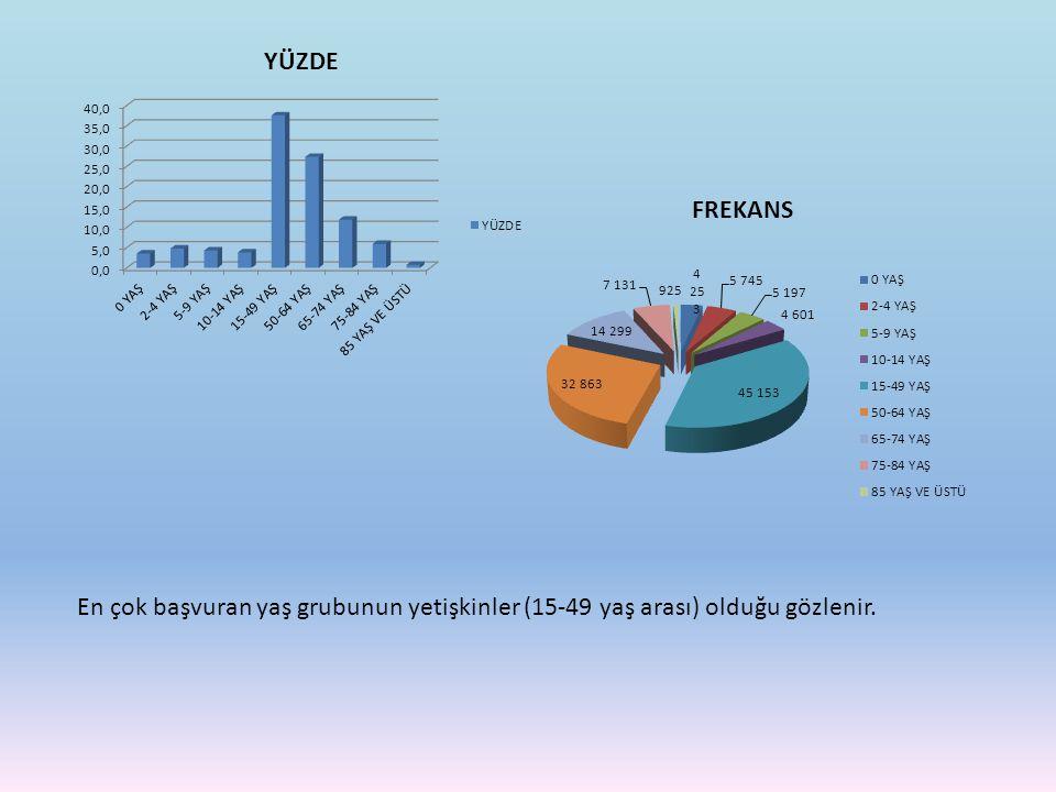 En çok başvuran yaş grubunun yetişkinler (15-49 yaş arası) olduğu gözlenir.
