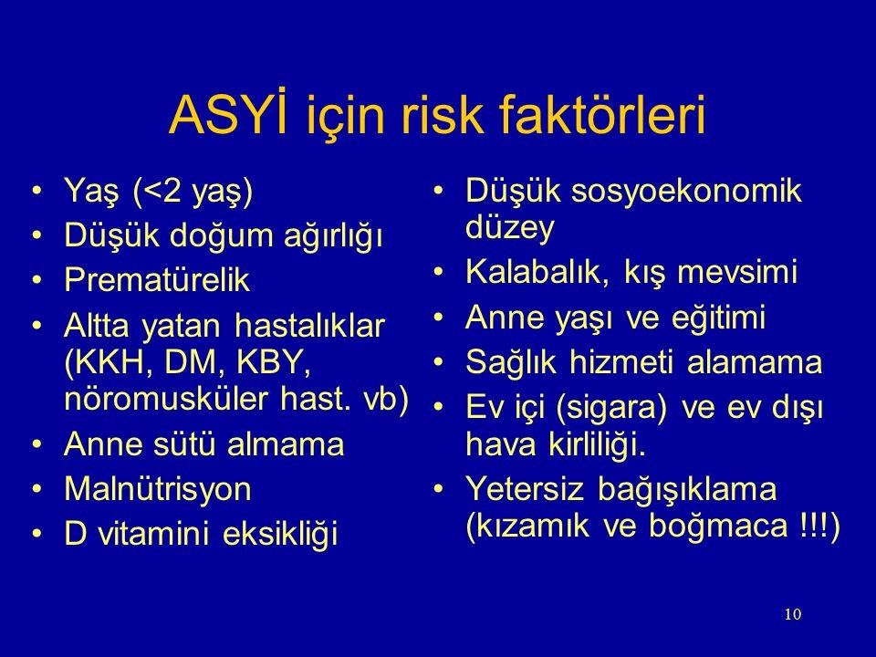 ASYİ için risk faktörleri
