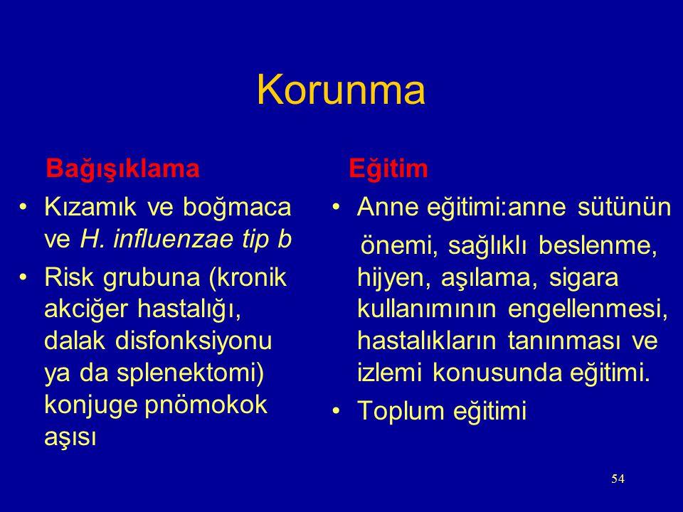 Korunma Bağışıklama Kızamık ve boğmaca ve H. influenzae tip b