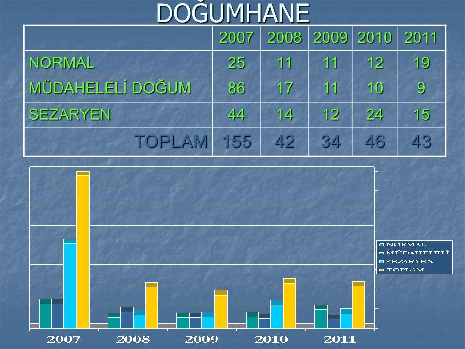 DOĞUMHANE TOPLAM 155 42 34 46 43 2007 2008 2009 2010 2011 NORMAL 25 11