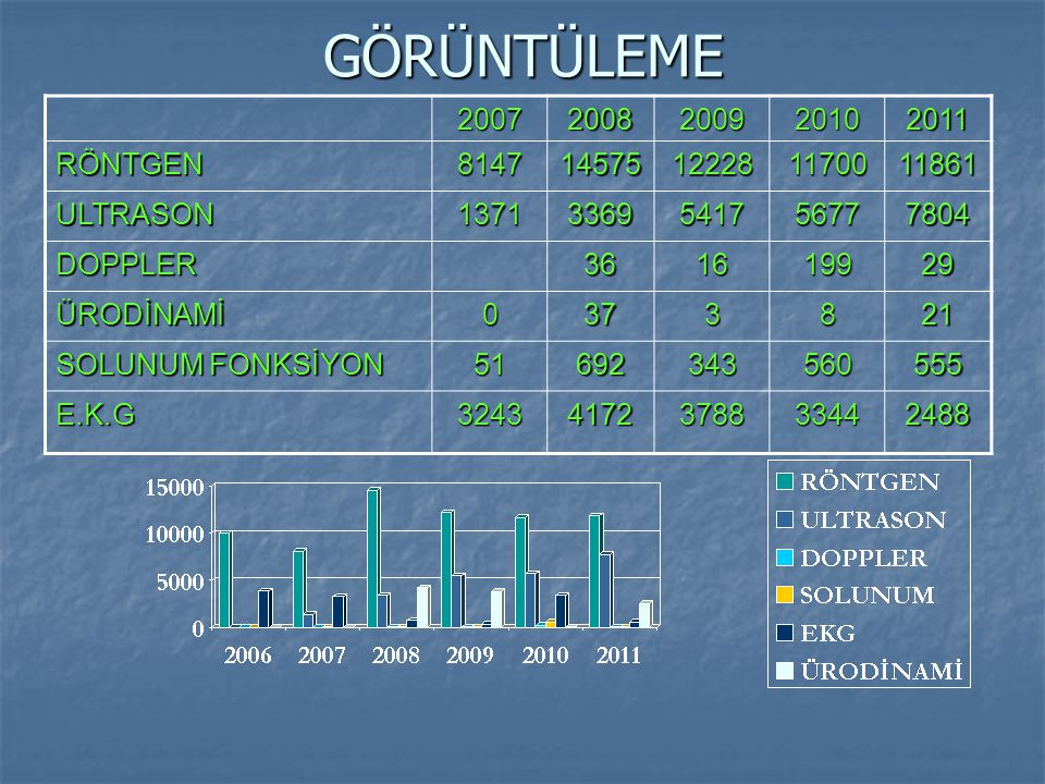 GÖRÜNTÜLEME 2007. 2008. 2009. 2010. 2011. RÖNTGEN. 8147. 14575. 12228. 11700. 11861. ULTRASON.