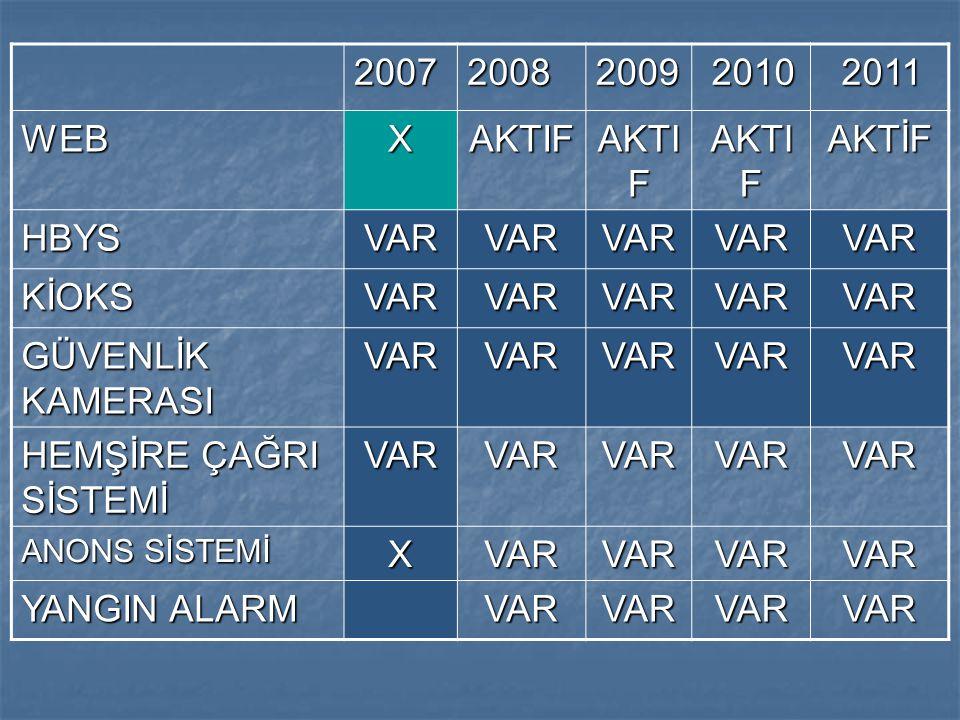 2007 2008 2009 2010 2011 WEB X AKTIF AKTİF HBYS VAR KİOKS