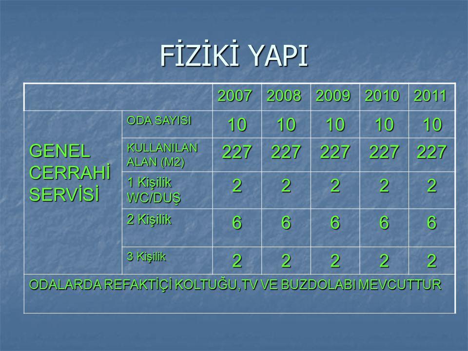 FİZİKİ YAPI 10 GENEL CERRAHİ SERVİSİ 227 2 6 2007 2008 2009 2010 2011