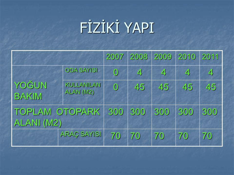 FİZİKİ YAPI YOĞUN BAKIM 4 45 TOPLAM OTOPARK ALANI (M2) 300 70 2007