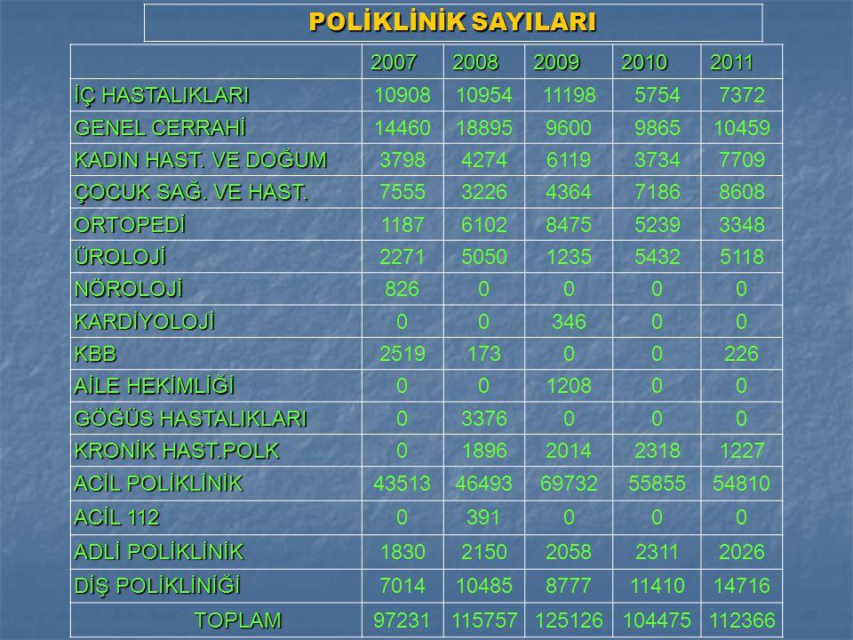 POLİKLİNİK SAYILARI 2007 2008 2009 2010 2011 İÇ HASTALIKLARI 10908