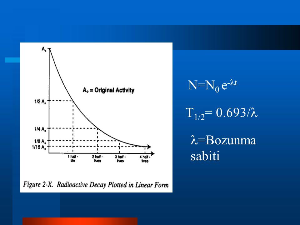 N=N0 e-t T1/2= 0.693/ =Bozunma sabiti