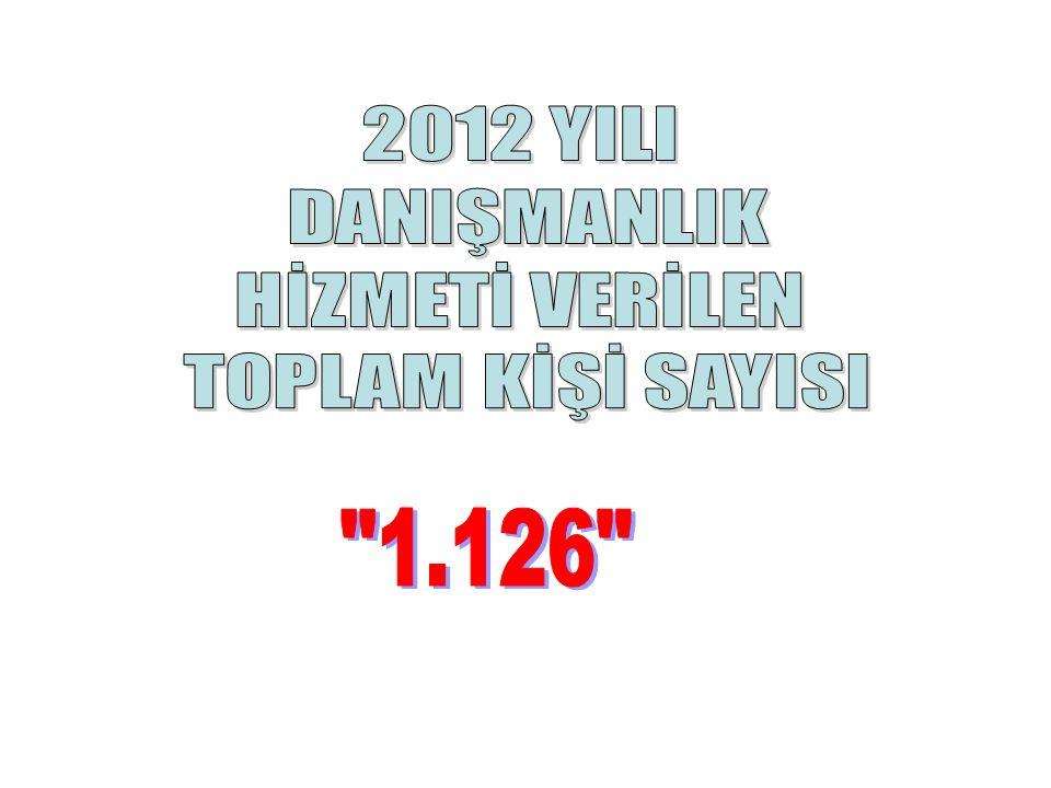 2012 YILI DANIŞMANLIK HİZMETİ VERİLEN TOPLAM KİŞİ SAYISI 1.126