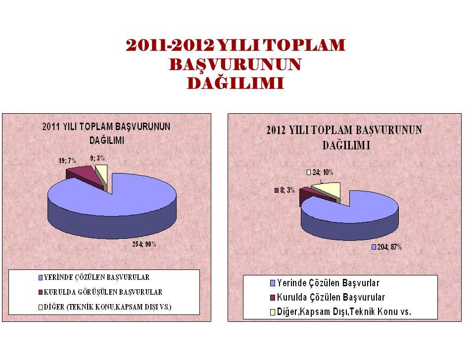 2011-2012 YILI TOPLAM BAŞVURUNUN