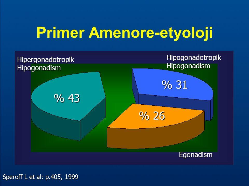 Primer Amenore-etyoloji