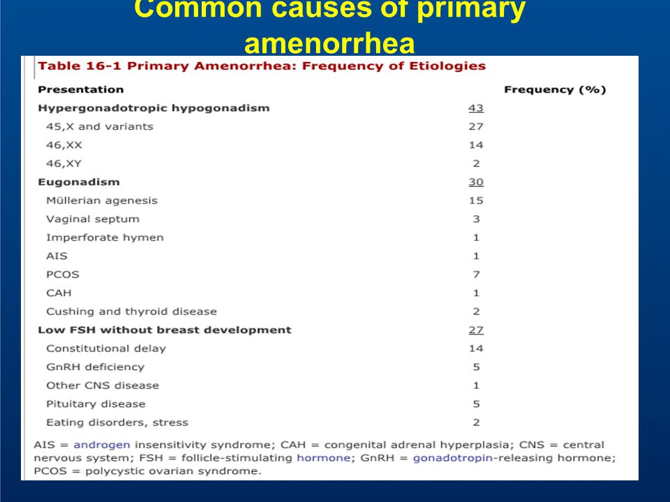 Common causes of primary amenorrhea