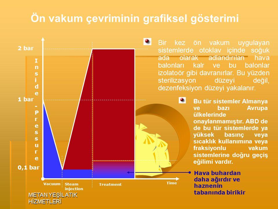 Ön vakum çevriminin grafiksel gösterimi