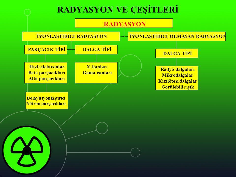 RADYASYON VE ÇEŞİTLERİ