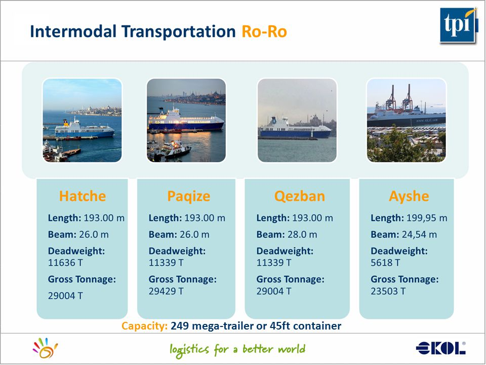 Intermodal Transportation Ro-Ro