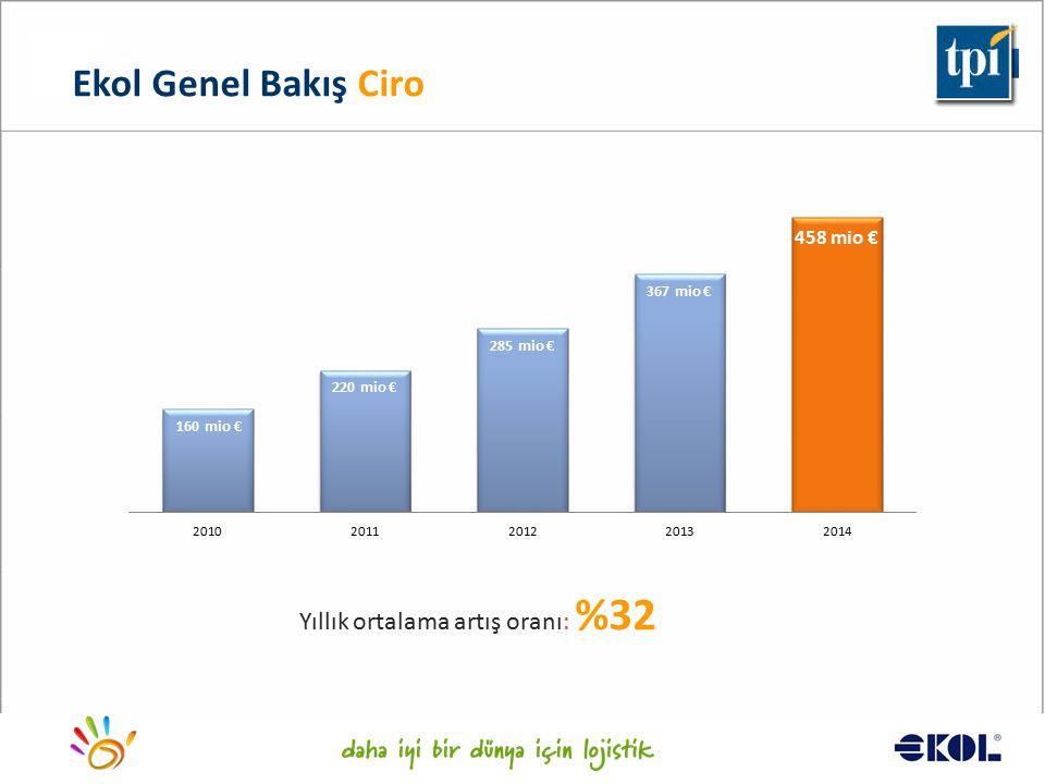 Ekol Genel Bakış Ciro Yıllık ortalama artış oranı: %32