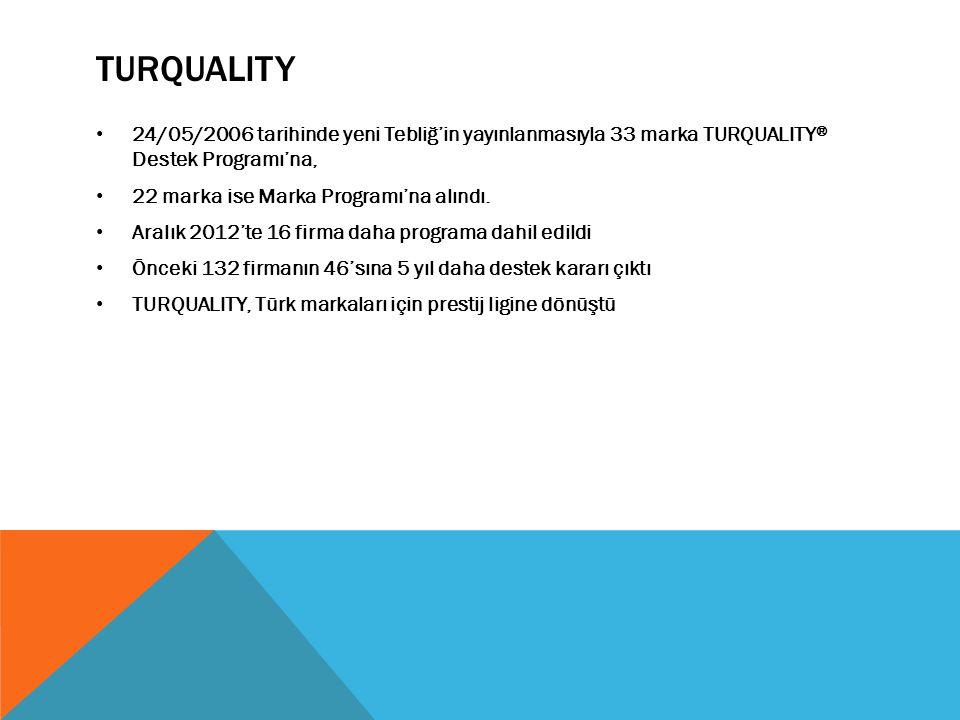 TURQUALITY 24/05/2006 tarihinde yeni Tebliğ'in yayınlanmasıyla 33 marka TURQUALITY® Destek Programı'na,
