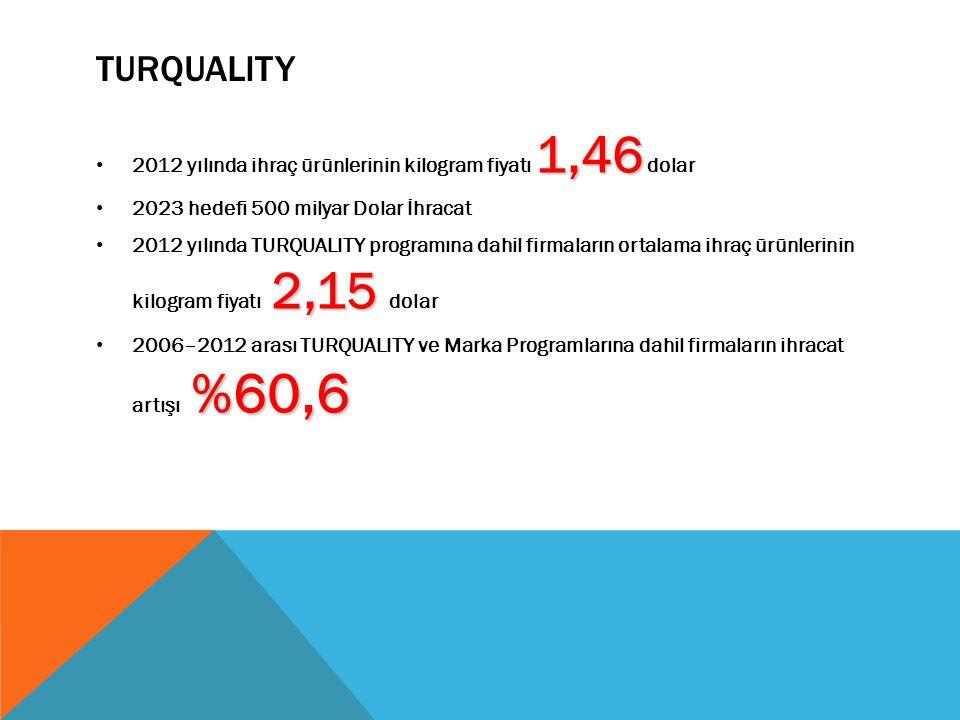 TURQUALITY 2012 yılında ihraç ürünlerinin kilogram fiyatı 1,46 dolar