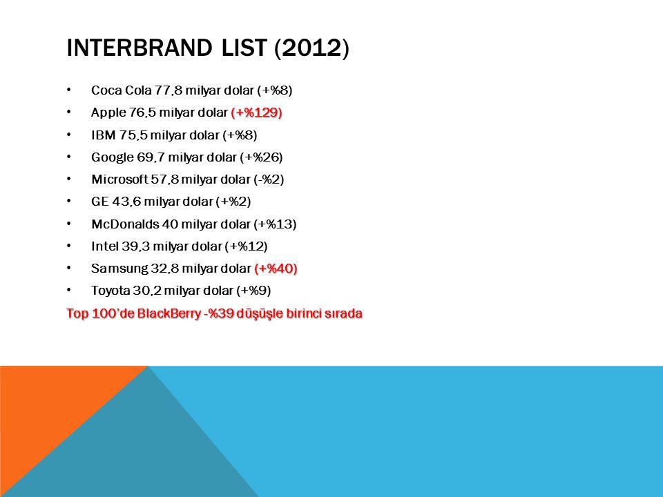 Interbrand List (2012) Coca Cola 77,8 milyar dolar (+%8)