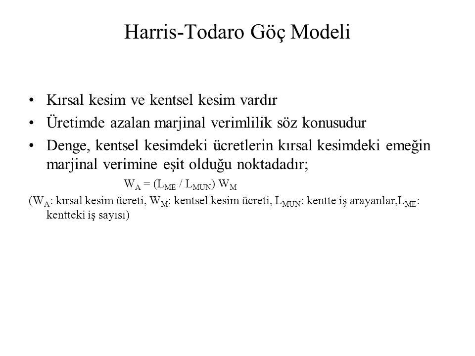 Harris-Todaro Göç Modeli