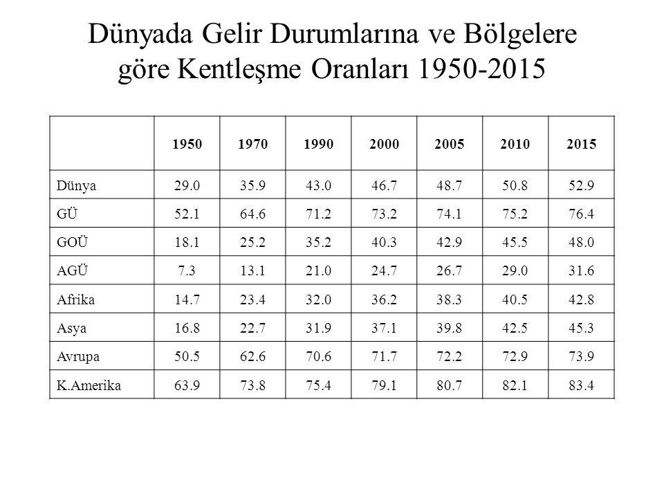 Dünyada Gelir Durumlarına ve Bölgelere göre Kentleşme Oranları 1950-2015