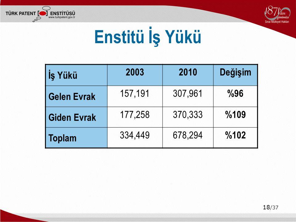 Enstitü İş Yükü İş Yükü 2003 2010 Değişim Gelen Evrak 157,191 307,961