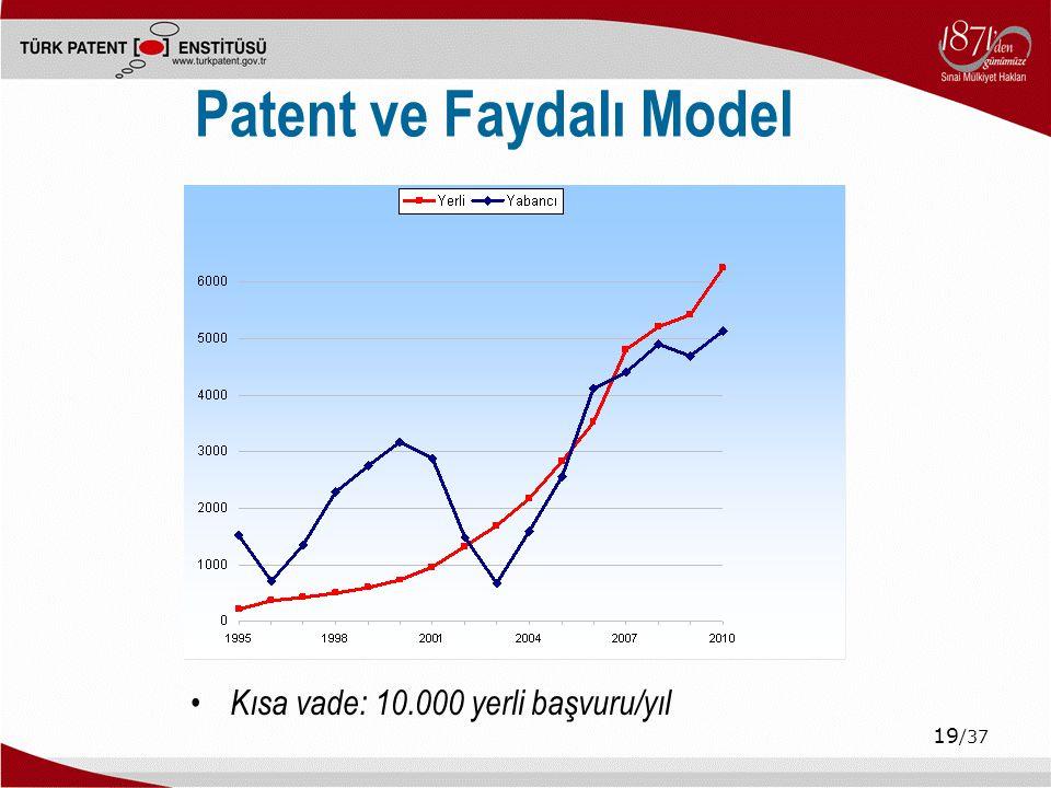 Patent ve Faydalı Model