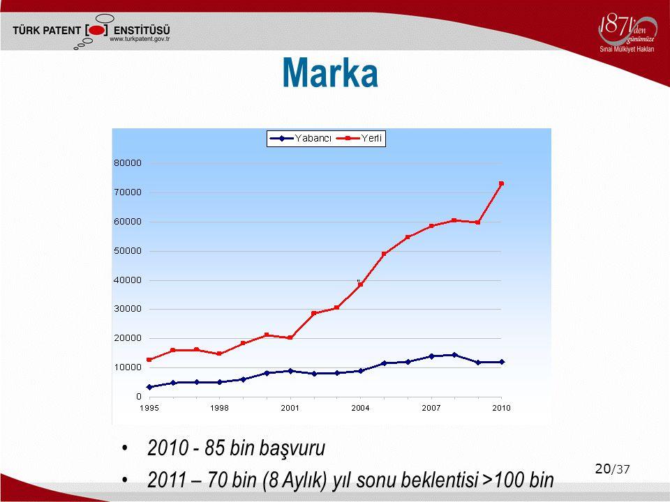 Marka 2010 - 85 bin başvuru 2011 – 70 bin (8 Aylık) yıl sonu beklentisi >100 bin 20