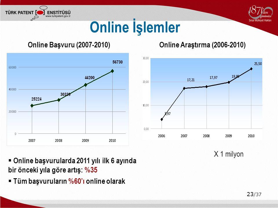 Online İşlemler Online Başvuru (2007-2010)