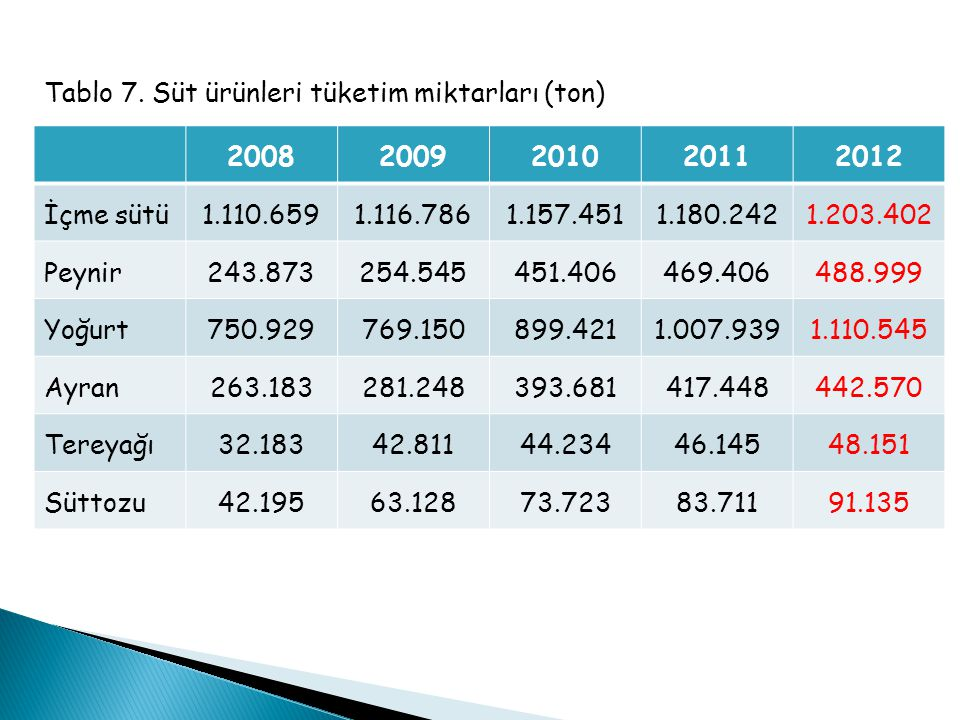 Tablo 7. Süt ürünleri tüketim miktarları (ton)