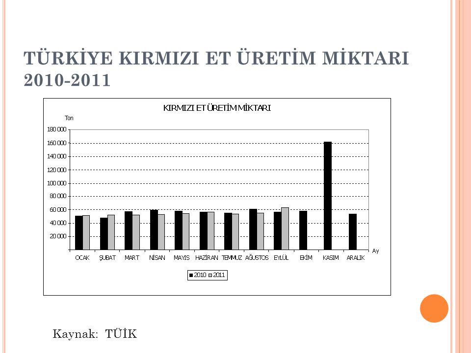 TÜRKİYE KIRMIZI ET ÜRETİM MİKTARI 2010-2011