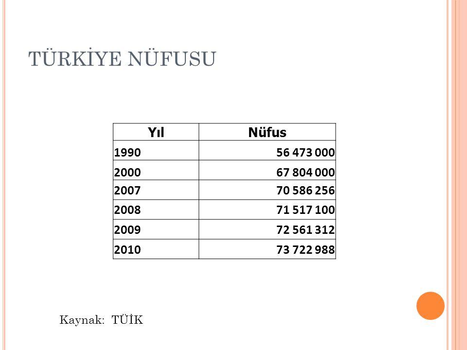TÜRKİYE NÜFUSU Yıl Nüfus 1990 56 473 000 2000 67 804 000 2007