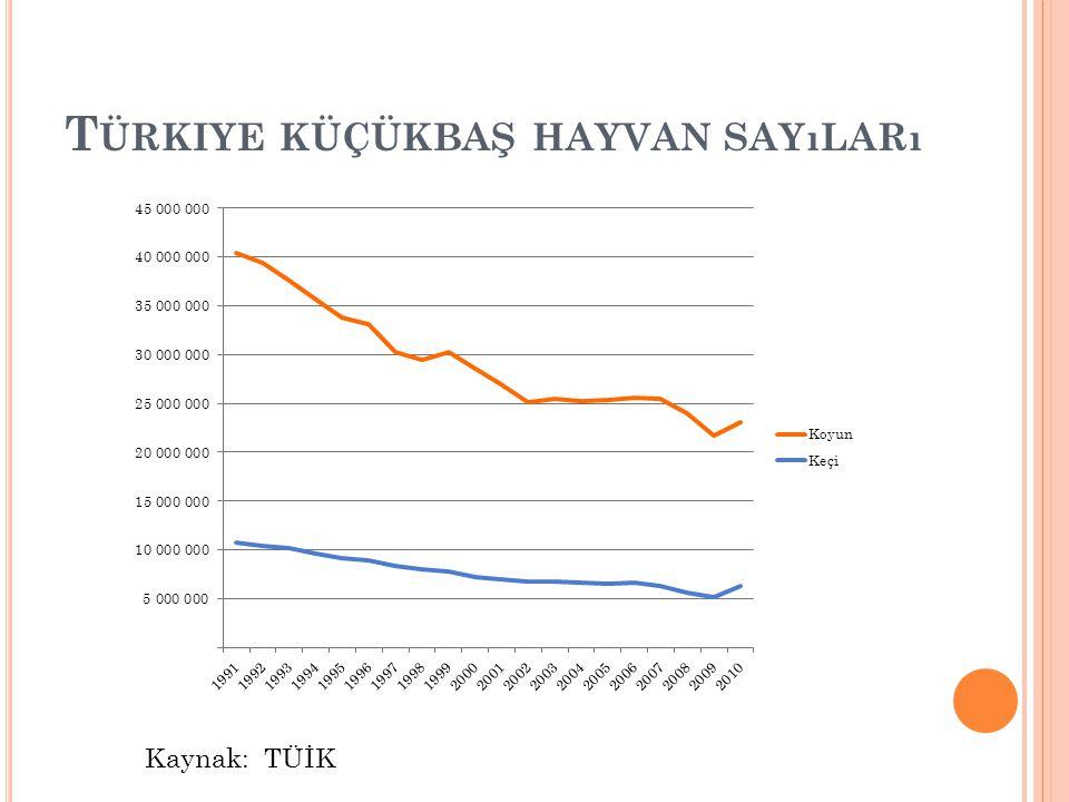 Türkiye küçükbaş hayvan sayıları