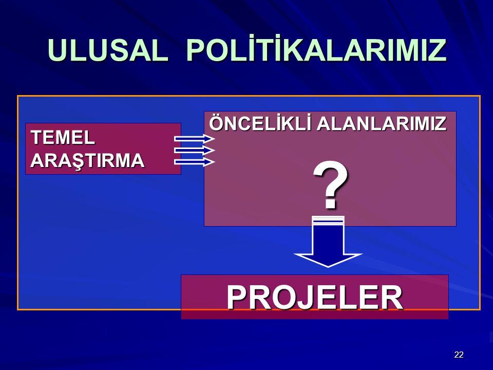ULUSAL POLİTİKALARIMIZ