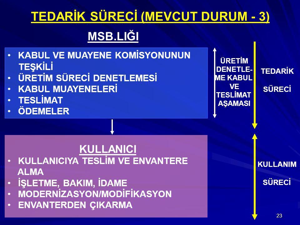 TEDARİK SÜRECİ (MEVCUT DURUM - 3)