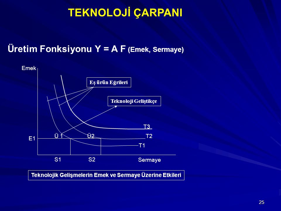 TEKNOLOJİ ÇARPANI Üretim Fonksiyonu Y = A F (Emek, Sermaye) Emek
