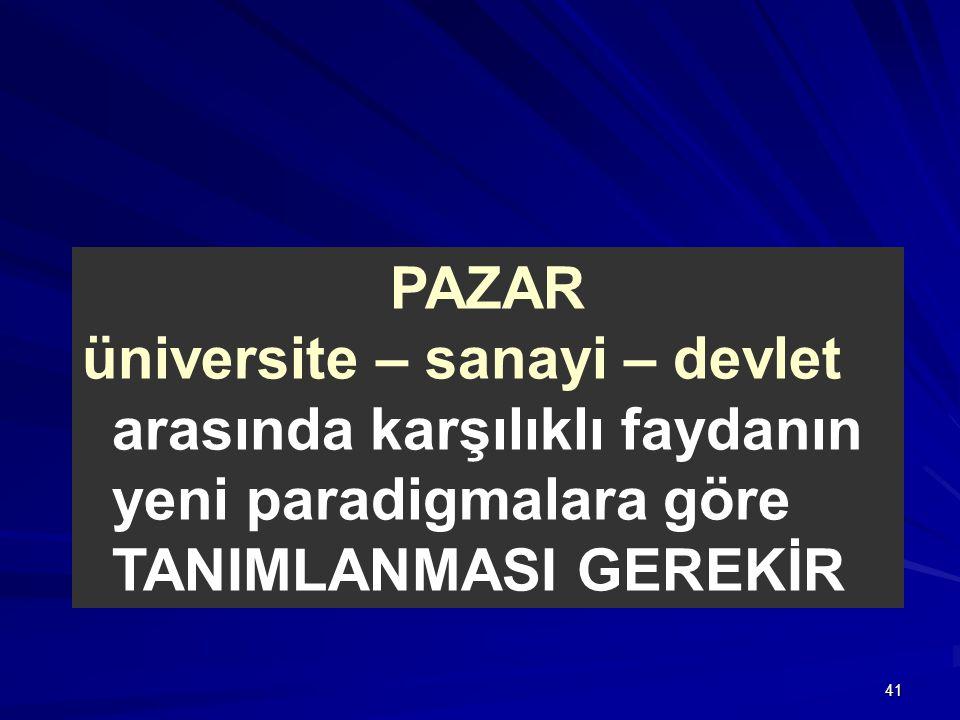 PAZAR üniversite – sanayi – devlet arasında karşılıklı faydanın yeni paradigmalara göre TANIMLANMASI GEREKİR.