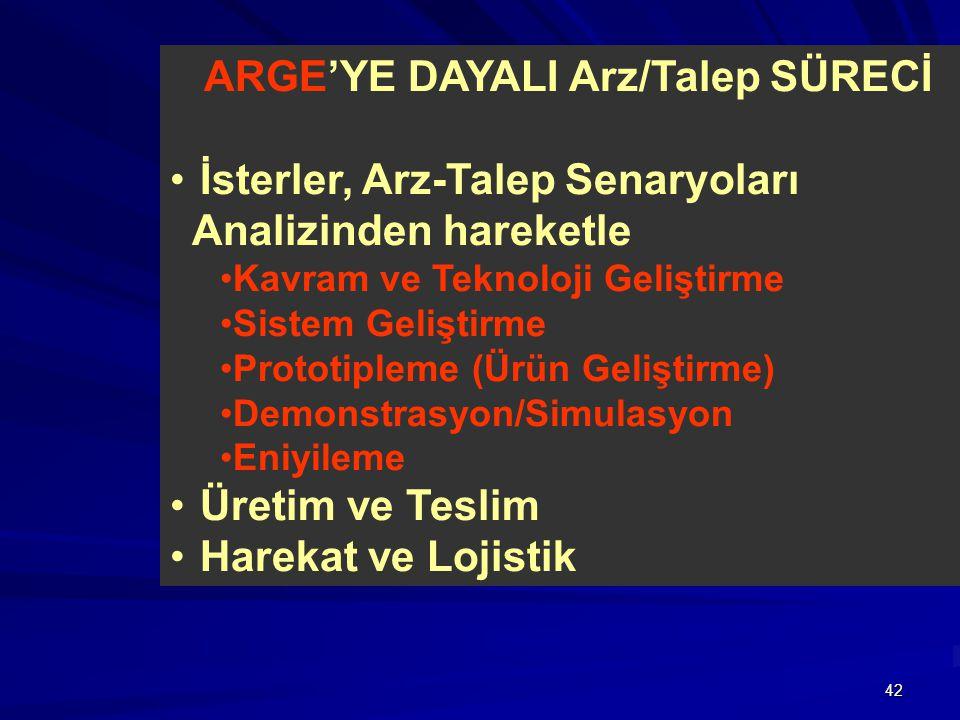 ARGE'YE DAYALI Arz/Talep SÜRECİ İsterler, Arz-Talep Senaryoları