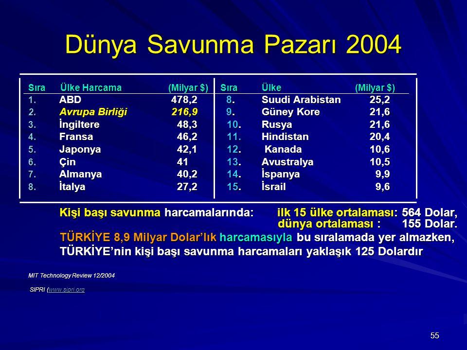 Dünya Savunma Pazarı 2004 Sıra Ülke Harcama (Milyar $) Sıra Ülke (Milyar $) ABD 478,2 8. Suudi Arabistan 25,2.