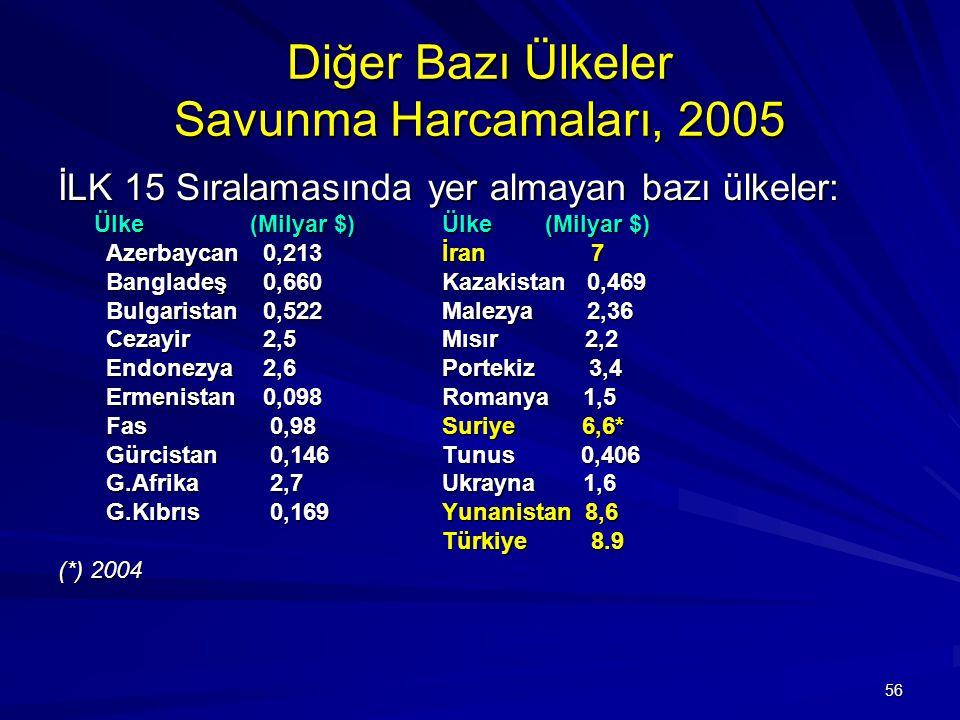Diğer Bazı Ülkeler Savunma Harcamaları, 2005