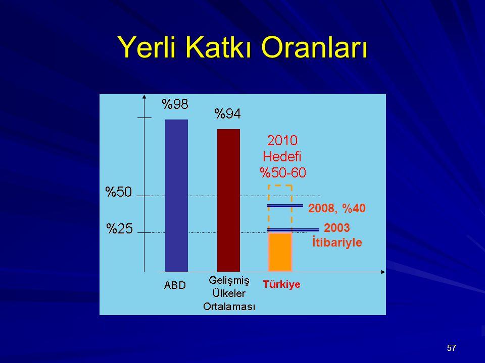 Yerli Katkı Oranları 2008, %40 2003 İtibariyle
