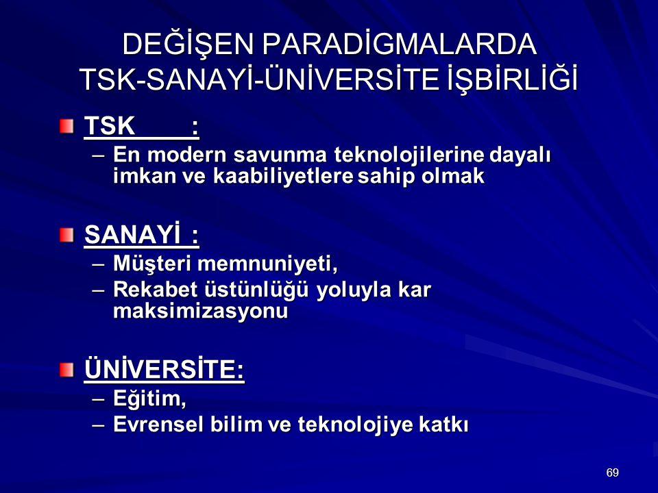 DEĞİŞEN PARADİGMALARDA TSK-SANAYİ-ÜNİVERSİTE İŞBİRLİĞİ