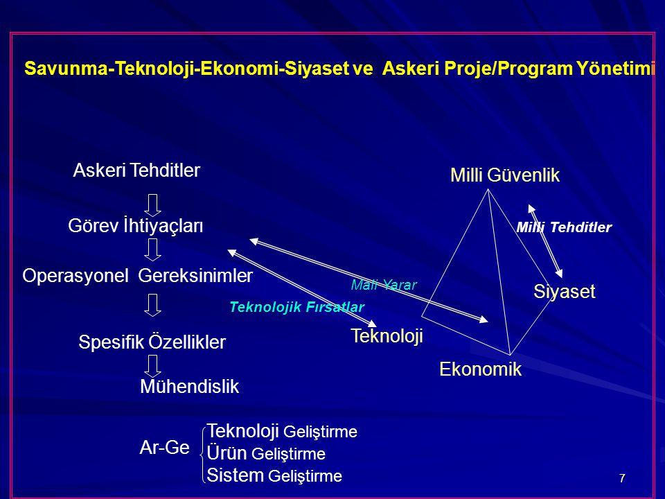 Savunma-Teknoloji-Ekonomi-Siyaset ve Askeri Proje/Program Yönetimi