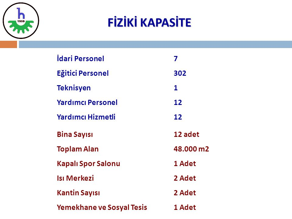 FİZİKİ KAPASİTE İdari Personel 7 Eğitici Personel 302 Teknisyen 1