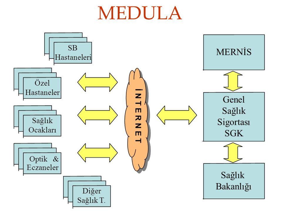 MEDULA MERNİS Genel Sağlık Sigortası SGK Sağlık Bakanlığı SB