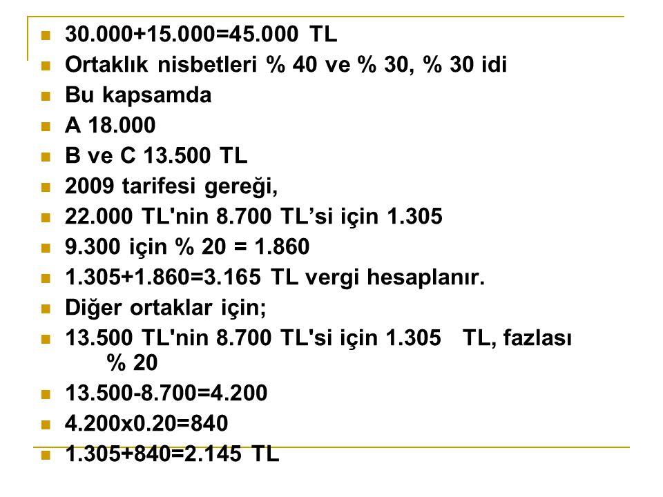 30.000+15.000=45.000 TL Ortaklık nisbetleri % 40 ve % 30, % 30 idi. Bu kapsamda. A 18.000. B ve C 13.500 TL.